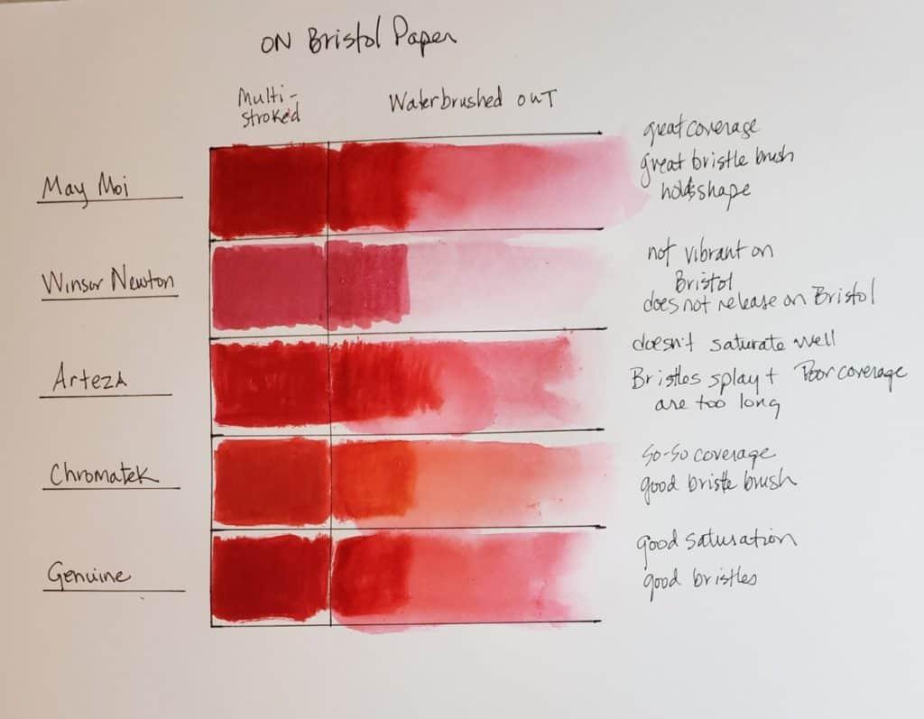 test on bristol Best watercolor brush pens very create.com